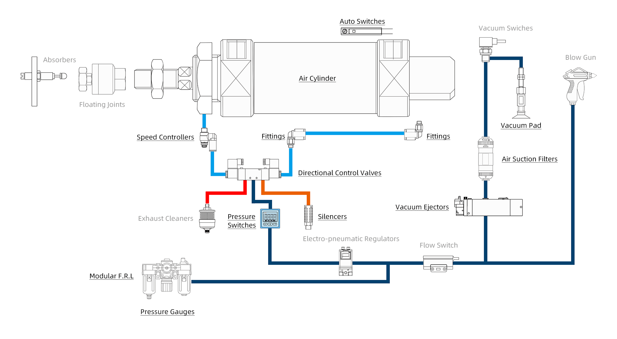 Product System Diagram
